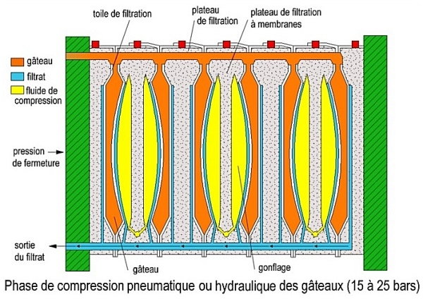 schema-compression-pneumatique