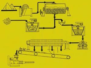Principe de fonctionnement d'un filtre presse